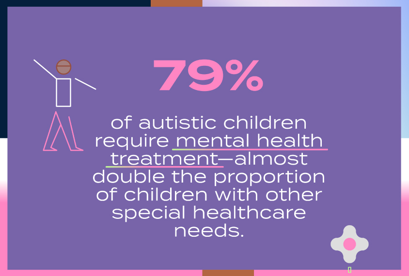 79% of autistic children require mental health treatment—almost double the proportion of children with other special healthcare needs.