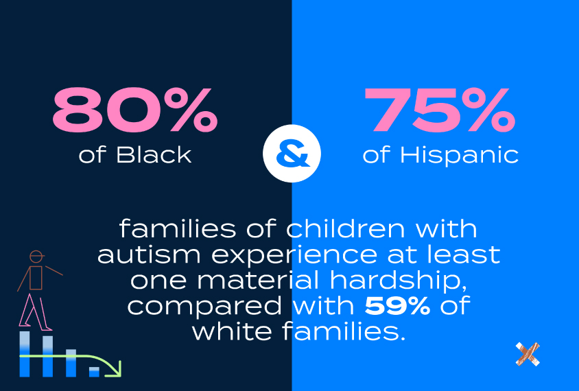 80% of Black and 75% of Hispanic families of children with autism experience at least one material hardship, compared with 59% of white families.
