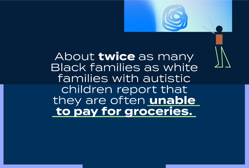 About twice as many Black families as white families with autistic children report that they are often unable to pay for groceries.
