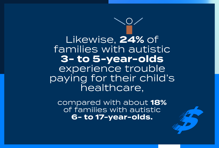 Likewise, 24% of families with autistic 3- to 5-year olds experience trouble paying for their child's healthcare, compared with about 18% of families with autistic 6- to 17-year olds.