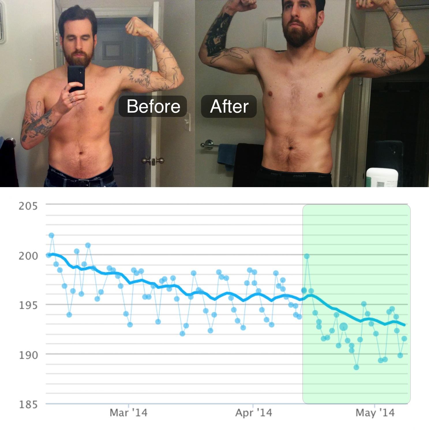 progress photo w/ weight graph