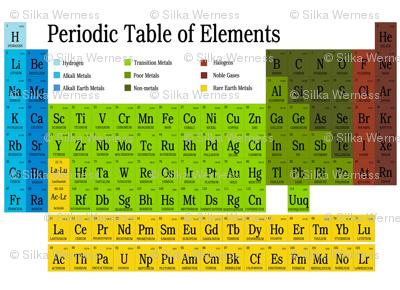 Periodic Table Small Repeat