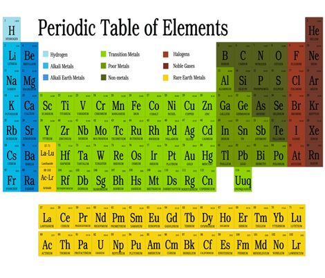 Periodic Table of Elements Fat Quarter fabric by silkaphyllis on Spoonflower - custom fabric