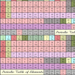 Periodic Table of Elements - Coloured