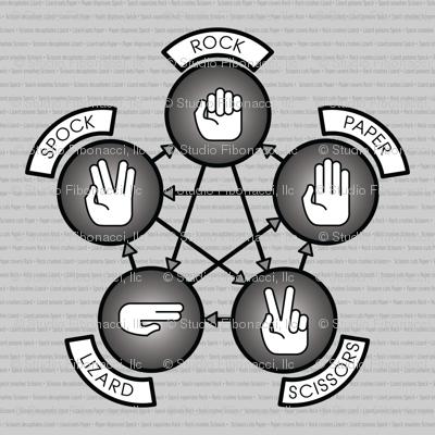 Rock, Paper, Scissor, Lizard, Spock (B