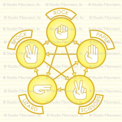 Rock, Paper, Scissor, Lizard, Spock (Yellow)