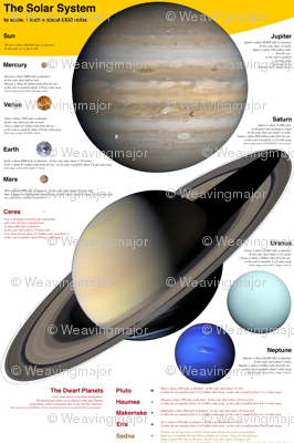 """planets to scale, English units, 24x36"""" panel"""