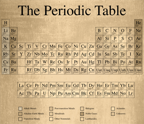 Rustic Periodic Table fabric by robyriker on Spoonflower - custom fabric