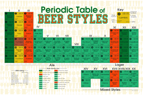 Periodic Table of Beer Styles fabric by kfay on Spoonflower - custom fabric