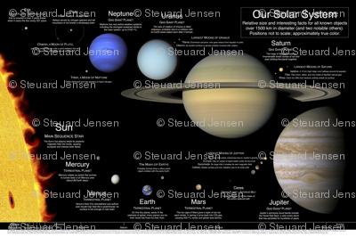 Our Solar System poster v2.0