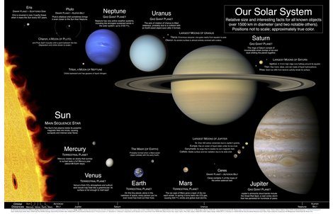 solar system poster vertical - photo #31