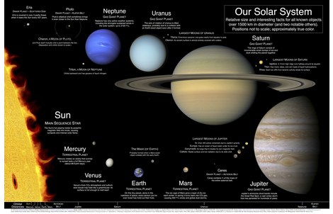Our Solar System poster v2.0 fabric by steuard on Spoonflower - custom fabric