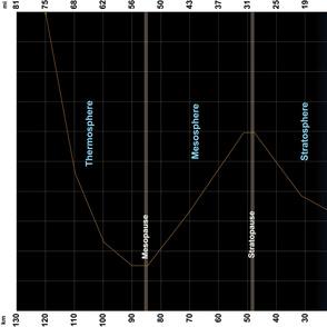 Atmospheric Profile 2