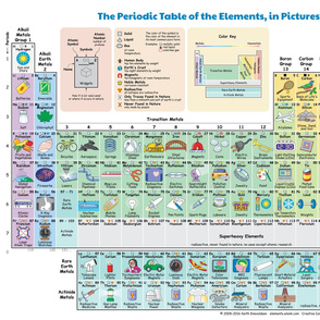 Elements in Pictures, extra large