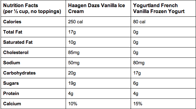 Is Froyo Actually Healthier Than Ice Cream?