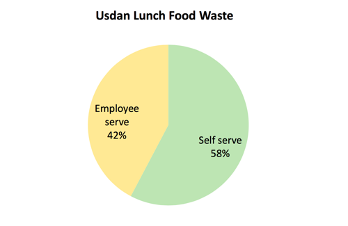 waste, dining hall, usdan, value, vegan, planet