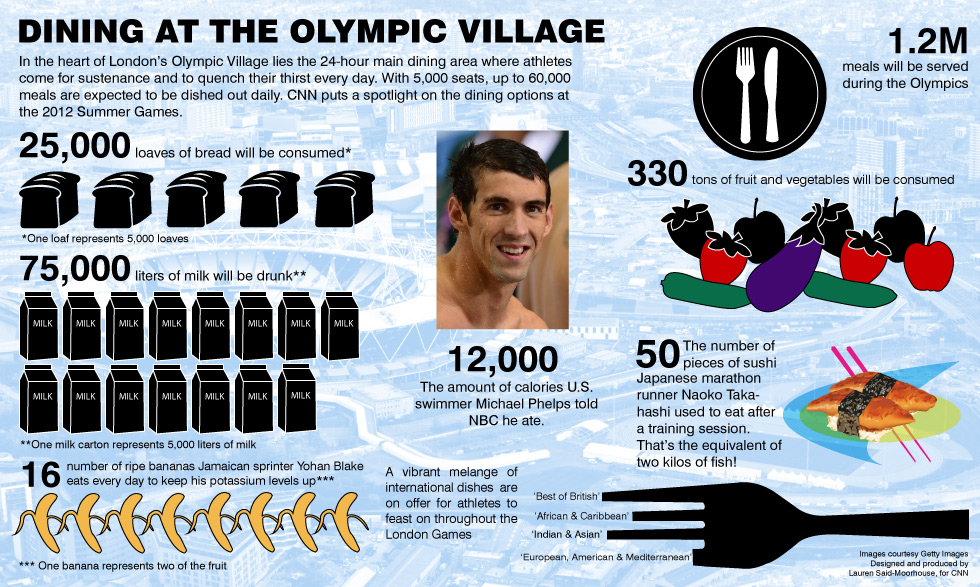 olympic diet athlete