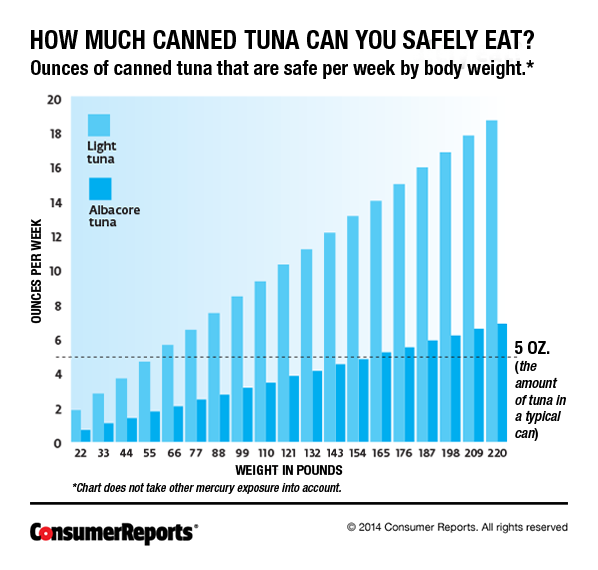 Sustianable Consumer Guide Fishing: 4 Food Risks That Are A Bigger Deal Than You Think
