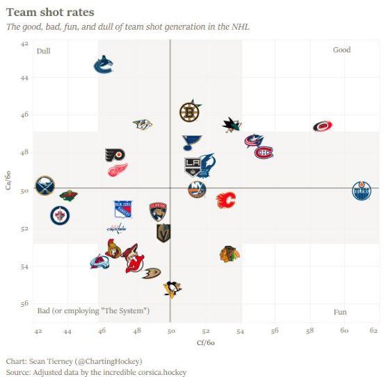 chartinghockey