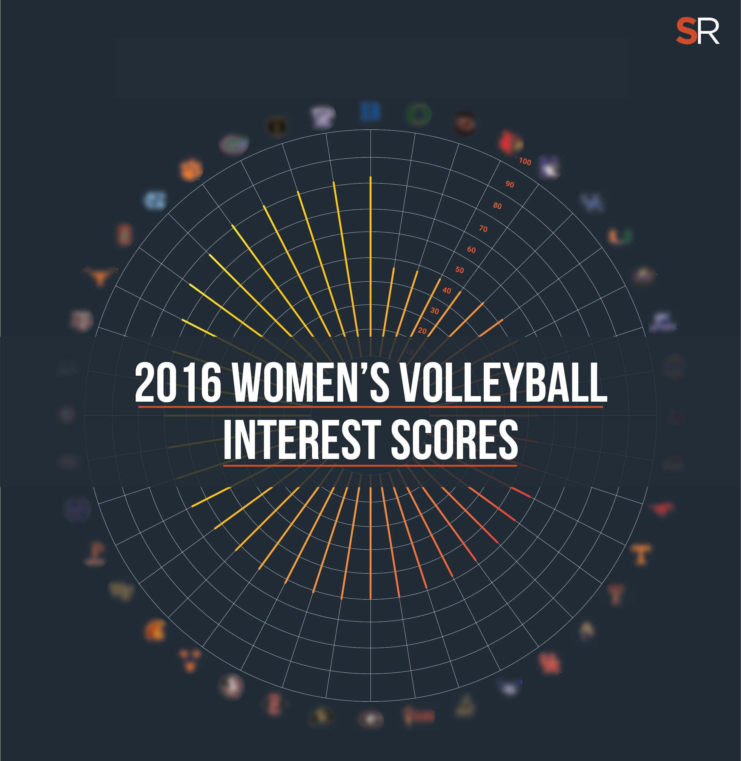 2016 Women's Volleyball Interest Scores