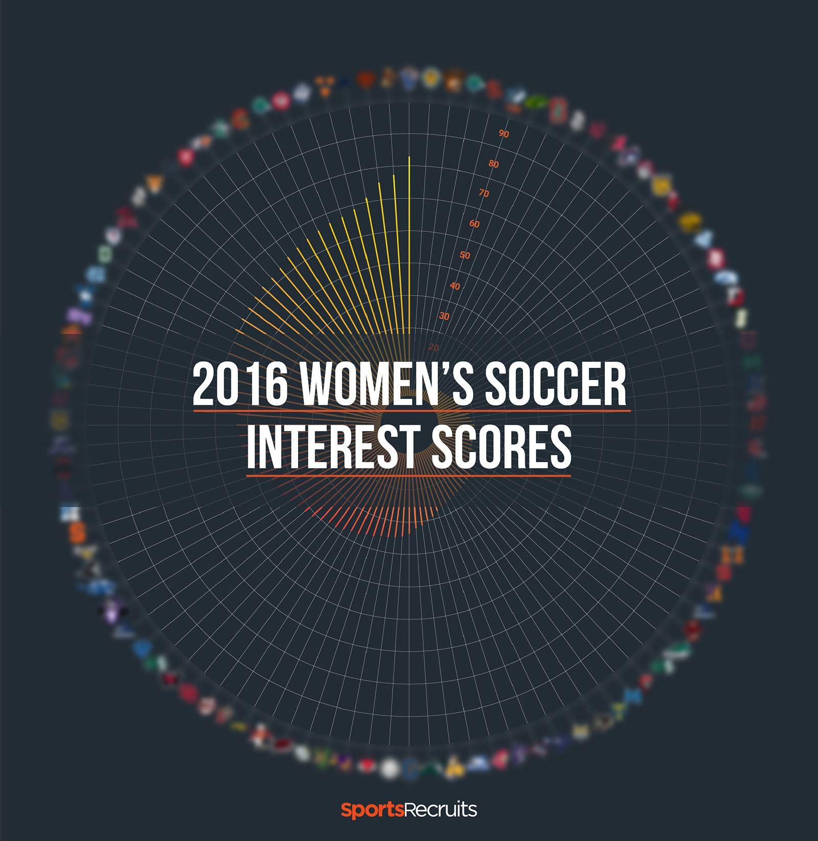 2016 Women's Soccer Interest Scores