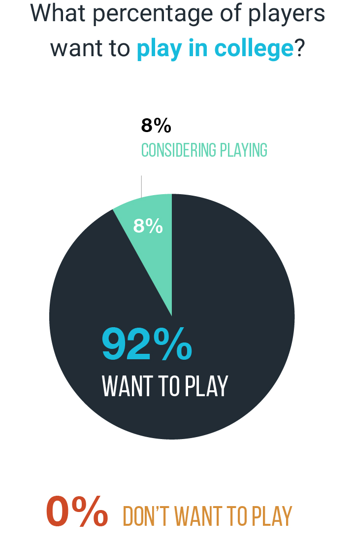 Percentage of Players That Want to Play Sports In College