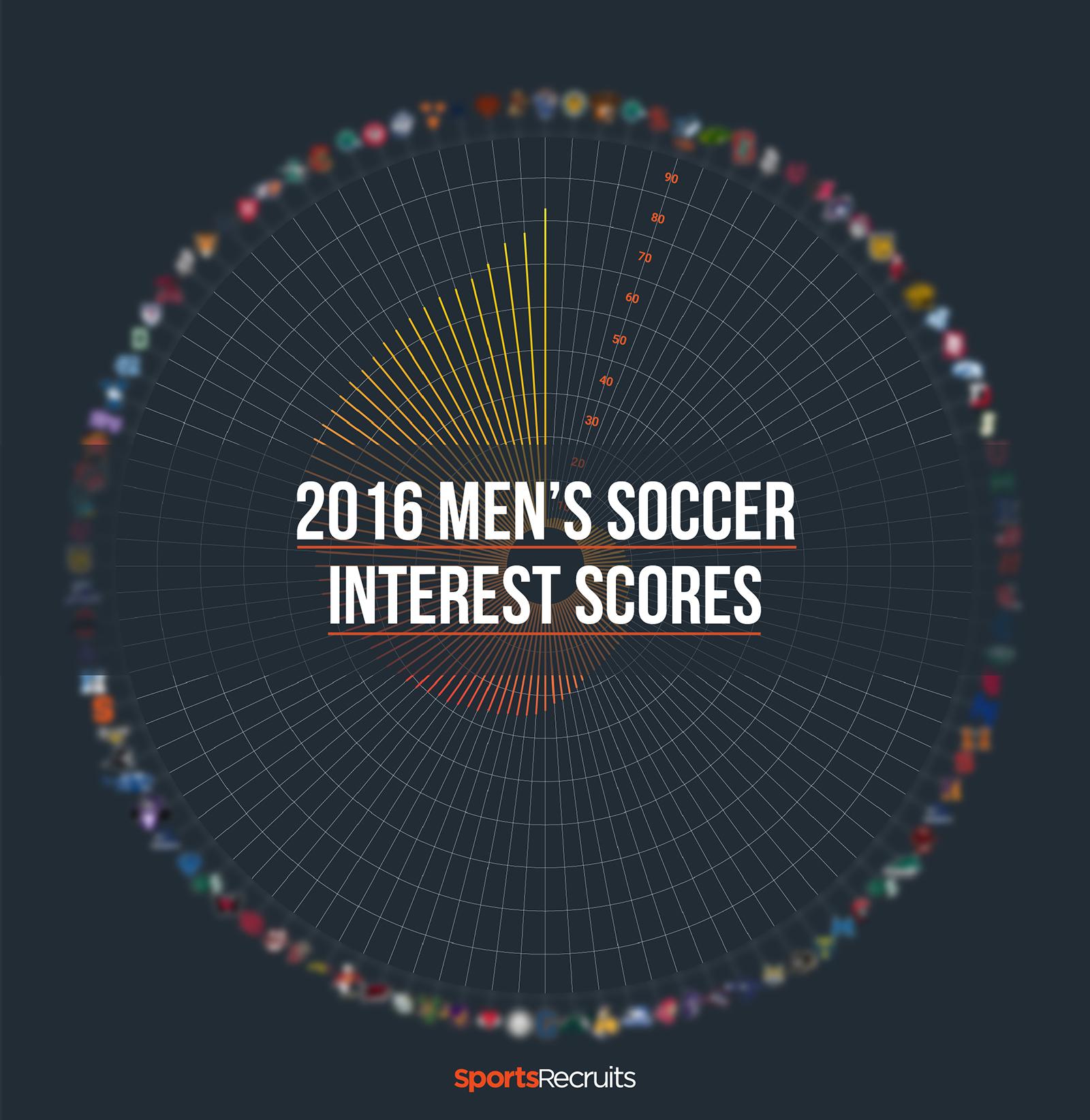 2016 mens soccer interest scores