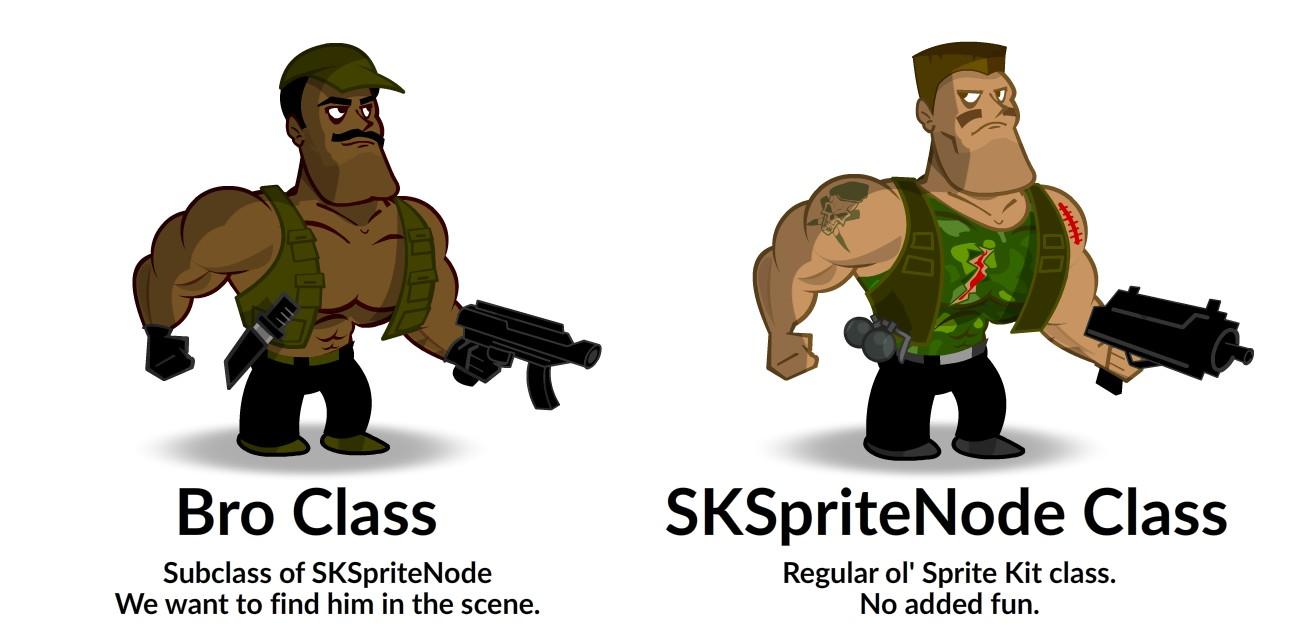 Custom Class vs SKSpriteNode Class