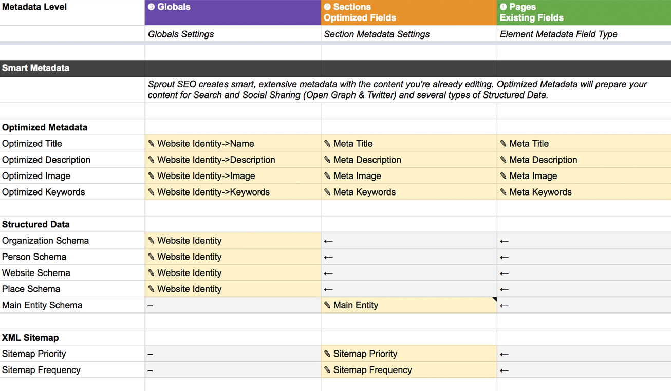 Metadata Levels and Priorities Spreadsheet