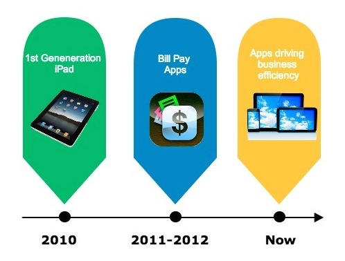 Timeline of mobile enablement