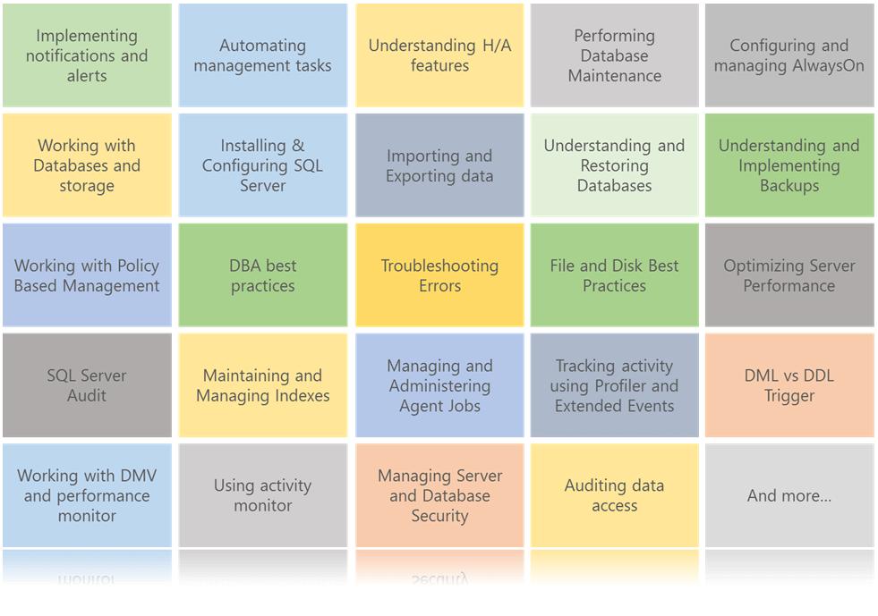 SQL DBA Training Topics