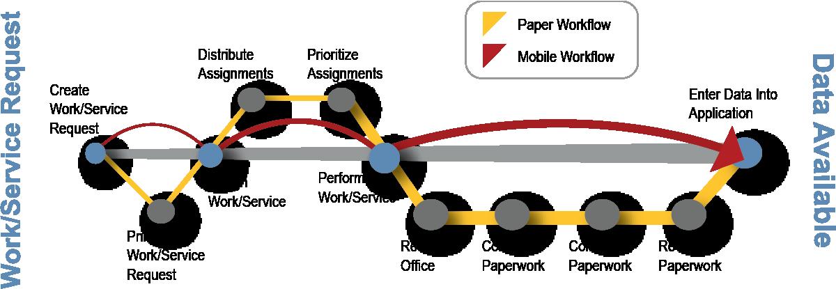 SAP EAM MOBILE