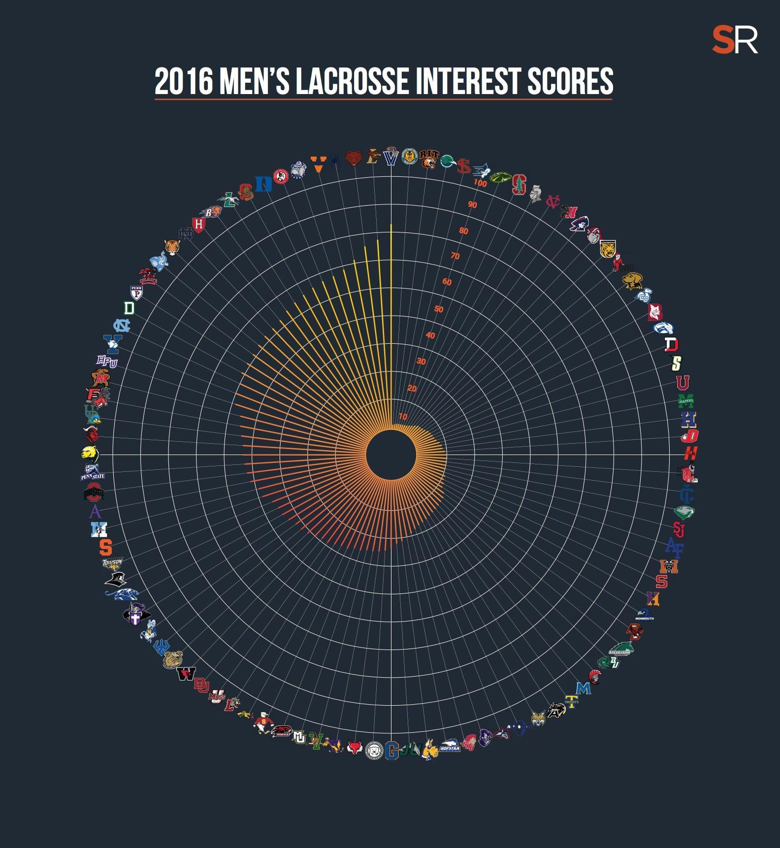 SportsRecruits Interest Scores