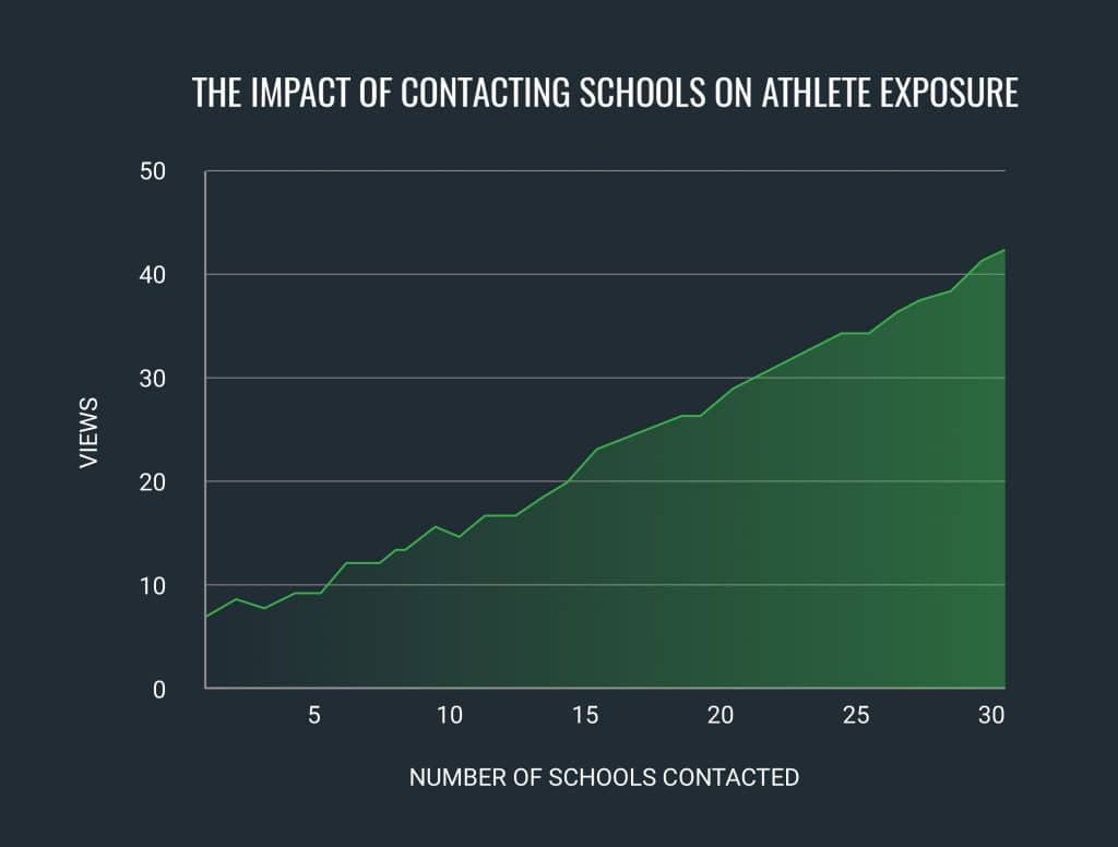 contacting-coaches-exposure