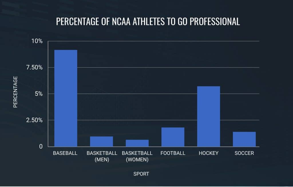 Percentage-of-NCAA-Athletes-to-Go-Professional