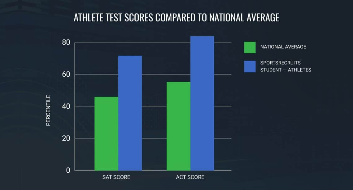 student-athlete-test-scores