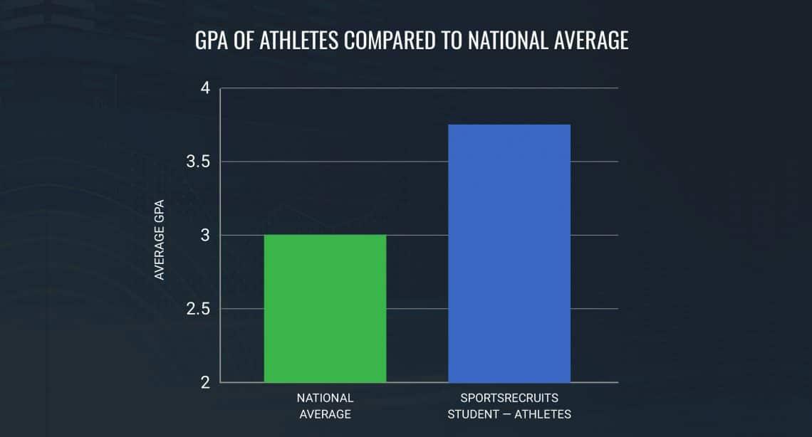 student-athlete-GPA