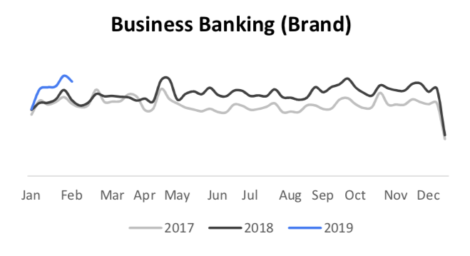 business banking brand  search trends