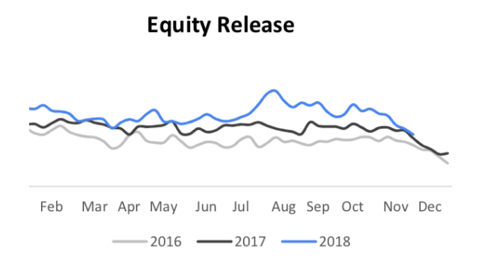 equity release  search trends