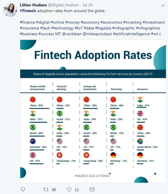 FinTech adoption tweet