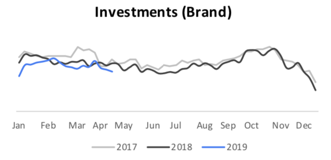 Brand Investment Search Trends