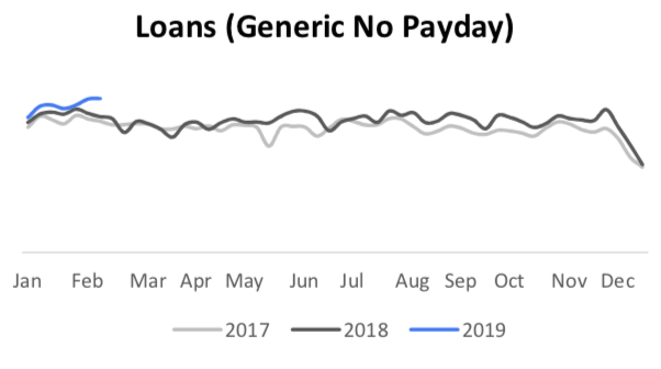 Loans no payday search trends
