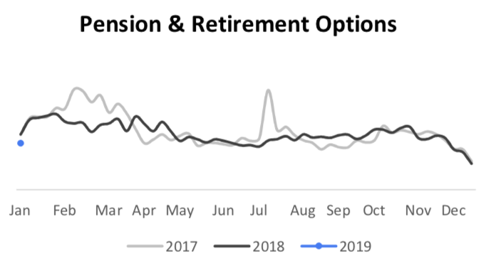 Pension & Retirement Options search trends