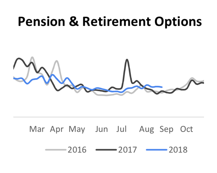 Pension and retirement options search trends