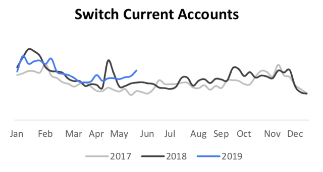 switch current account search trends
