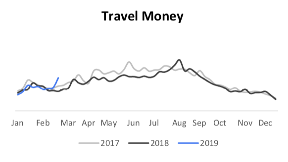 travel money  search trends