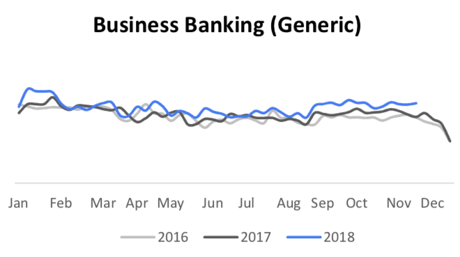 business banking search trends