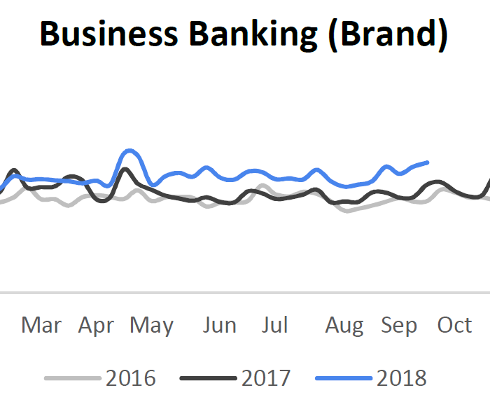 business banking brand search terms