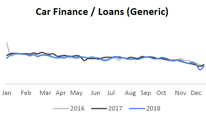 car finance and loan search trends