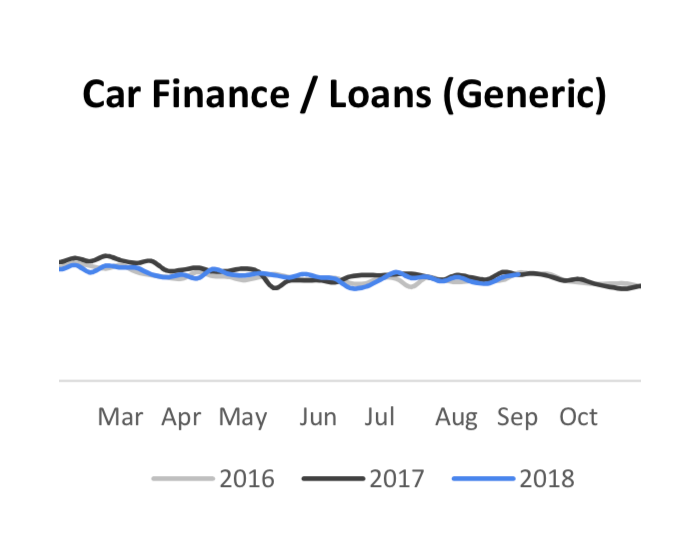 car finance search trends